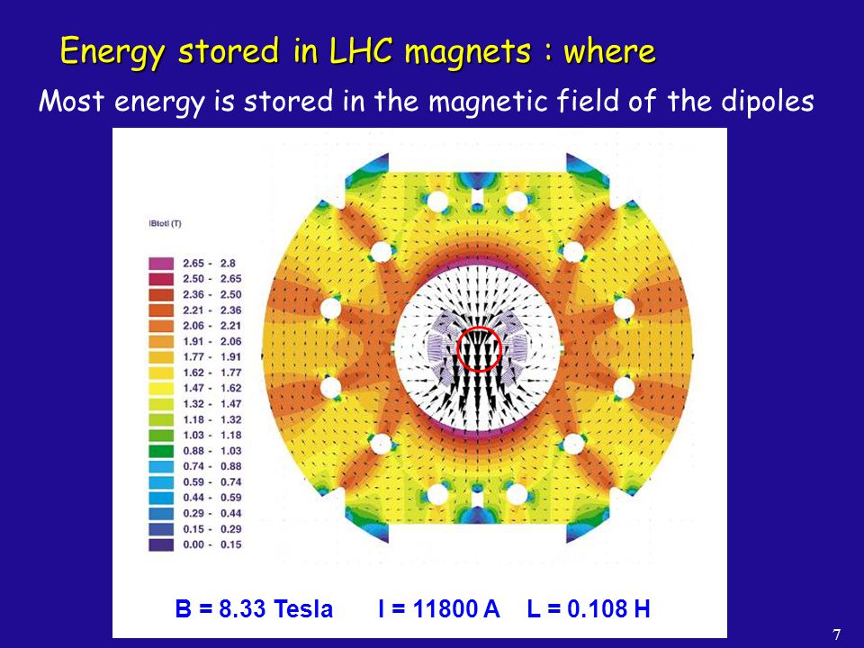 Energy stored in LHC magnets : where