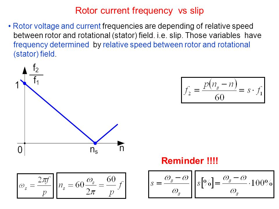 Rotor current frequency vs slip