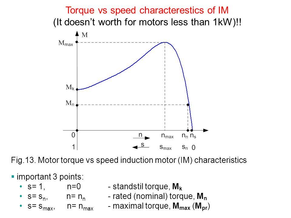 Torque vs speed characterestics of IM