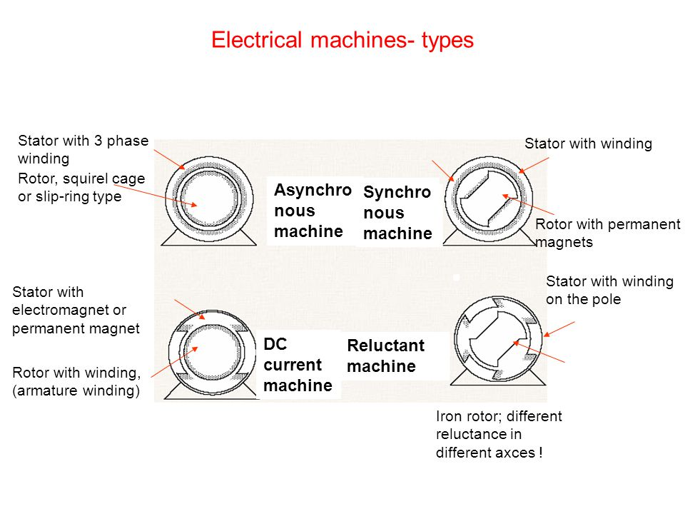 Electrical machines- types