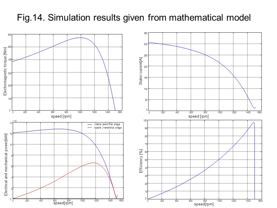 Fig.14. Simulation results given from mathematical model