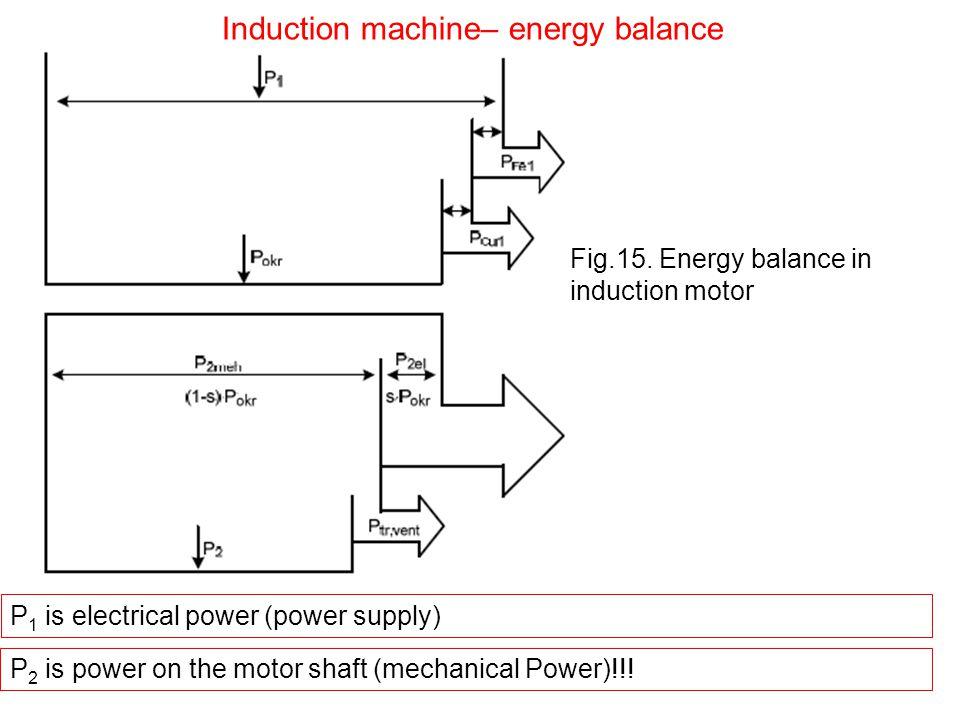 Induction machine– energy balance