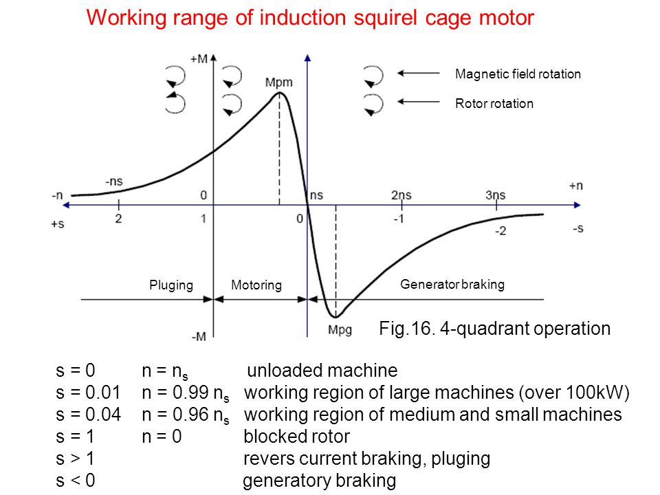 Working range of induction squirel cage motor