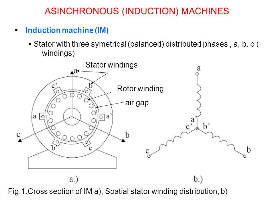 ASINCHRONOUS (INDUCTION) MACHINES