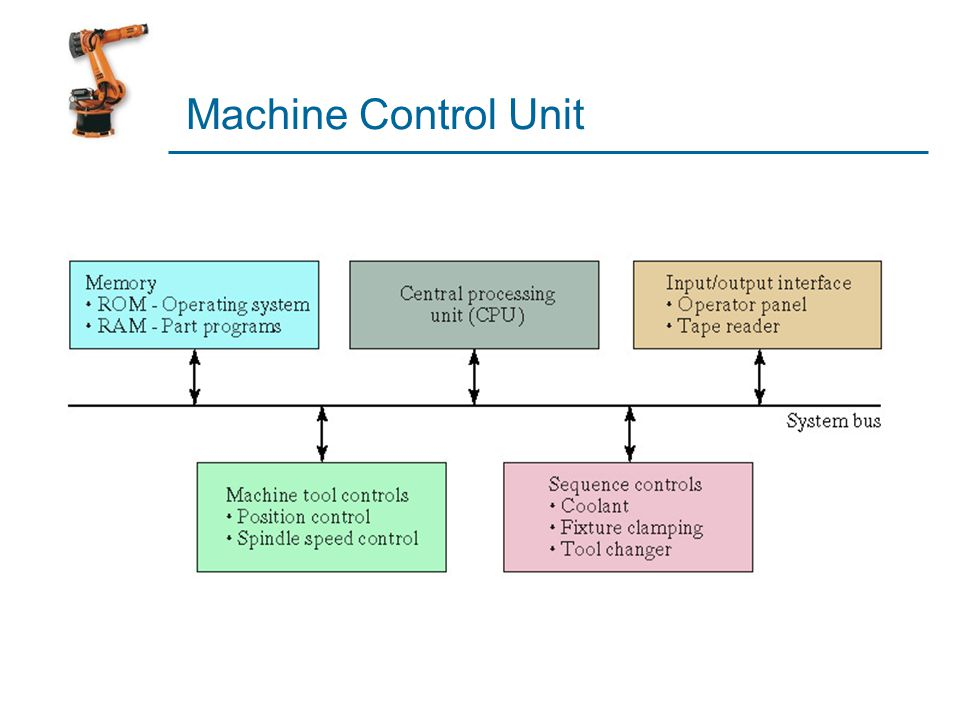 Machine Control Unit