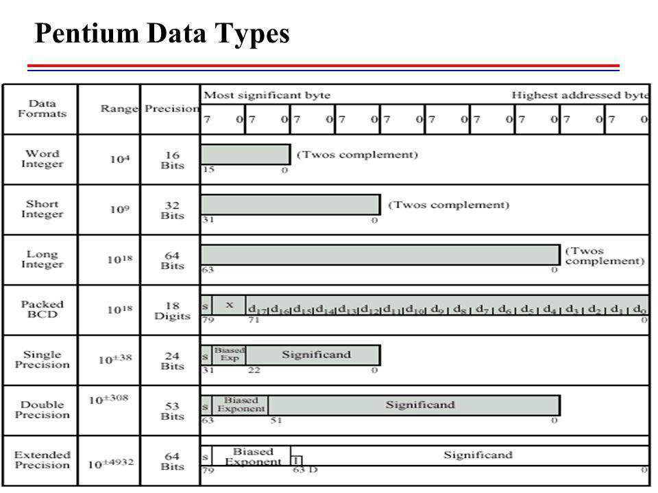 Pentium Data Types 17