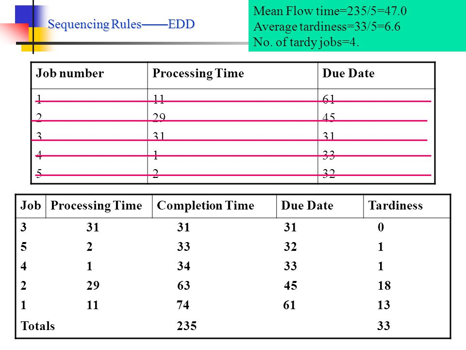 Sequencing Rules——EDD