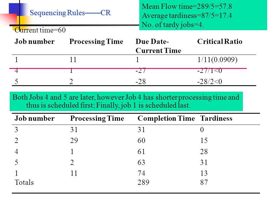 Mean Flow time=289/5=57.8 Average tardiness=87/5=17.4. No. of tardy jobs=4. Sequencing Rules——CR.
