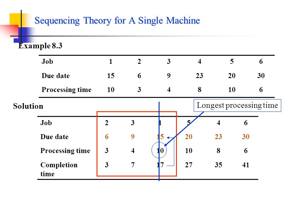 Sequencing Theory for A Single Machine
