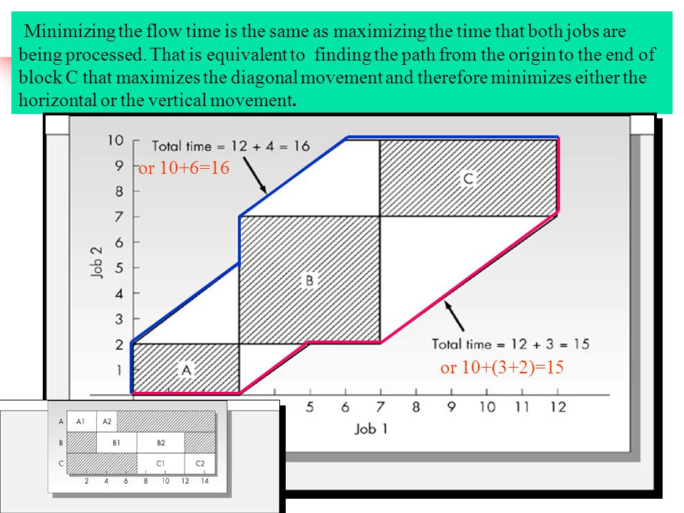 Minimizing the flow time is the same as maximizing the time that both jobs are being processed. That is equivalent to finding the path from the origin to the end of block C that maximizes the diagonal movement and therefore minimizes either the horizontal or the vertical movement.