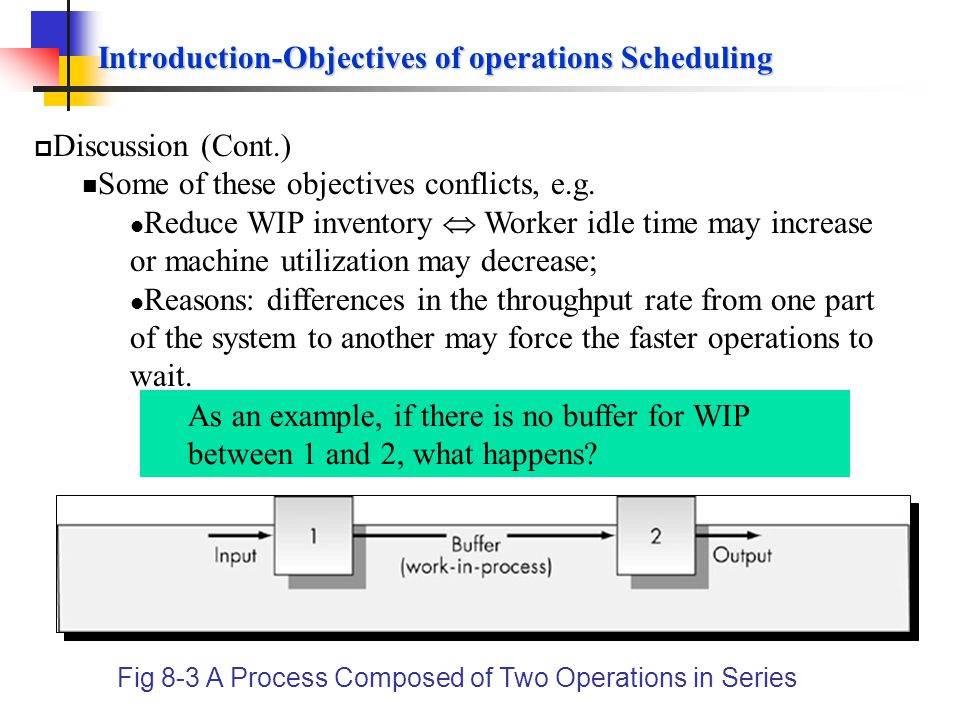 Introduction-Objectives of operations Scheduling