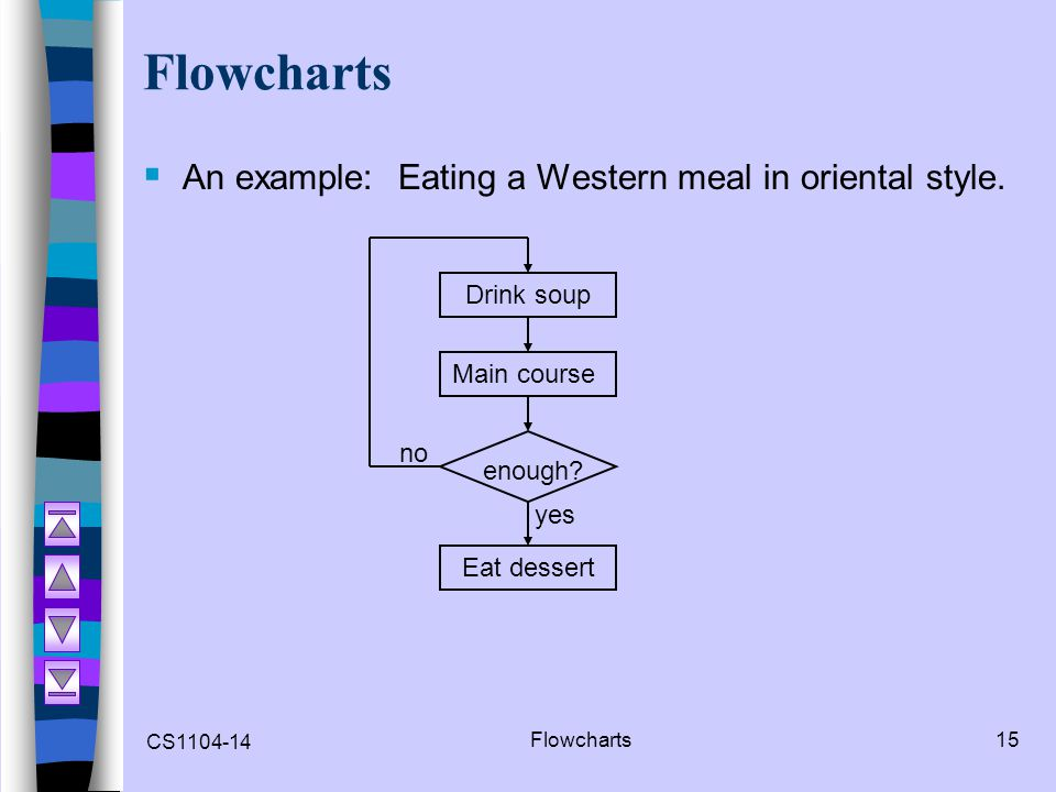 Flowcharts An example: Eating a Western meal in oriental style.