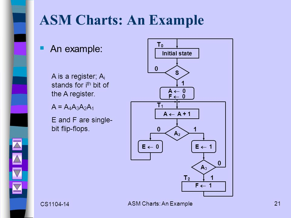 ASM Charts: An Example An example: