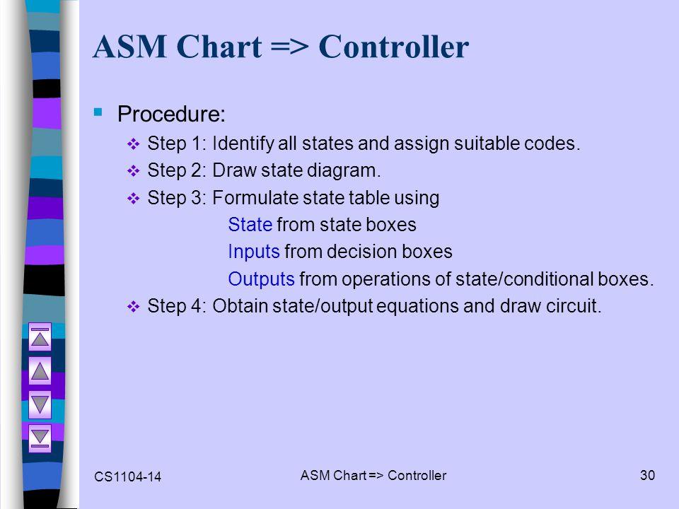ASM Chart => Controller
