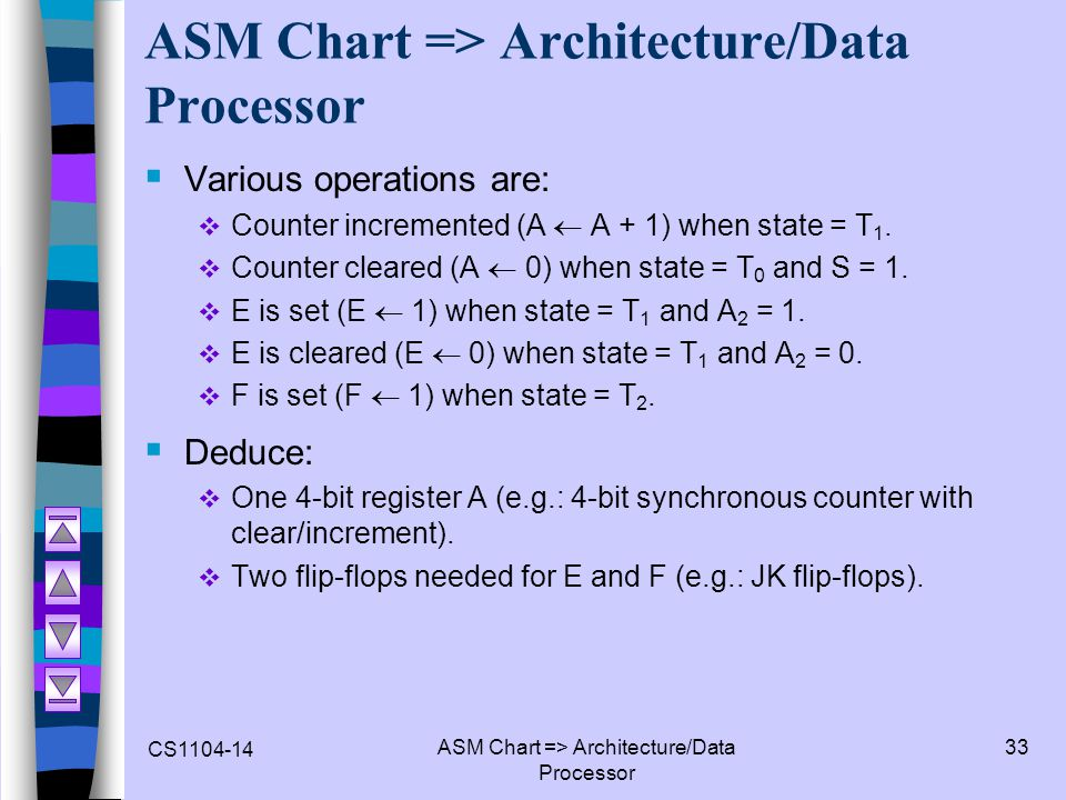 ASM Chart => Architecture/Data Processor