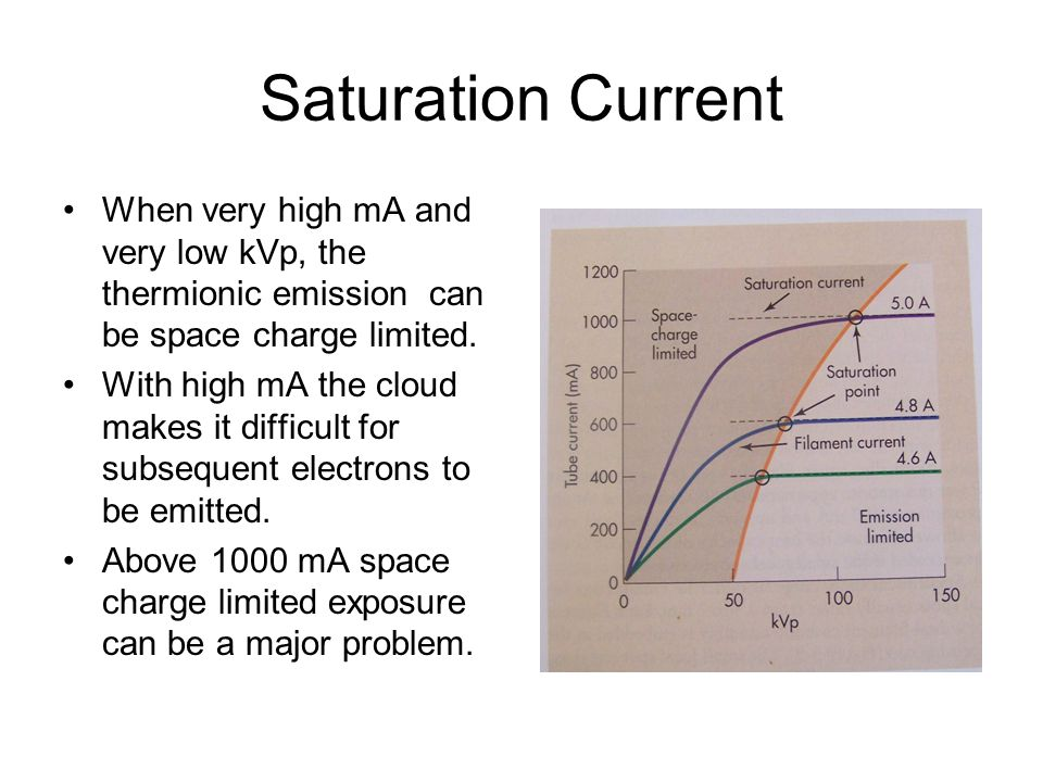 Saturation Current When very high mA and very low kVp, the thermionic emission can be space charge limited.
