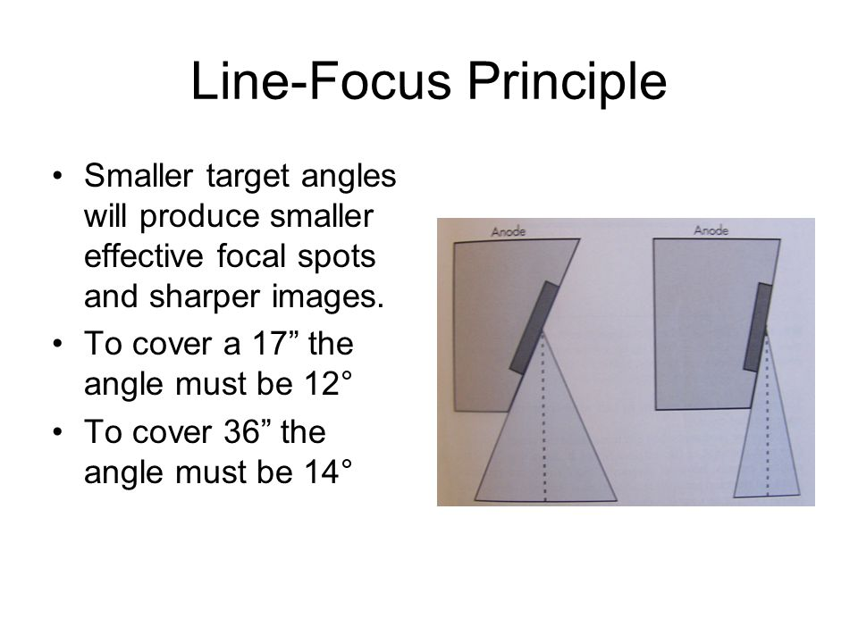 Line-Focus Principle Smaller target angles will produce smaller effective focal spots and sharper images.