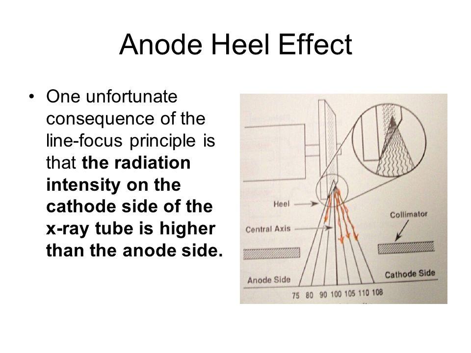 Anode Heel Effect