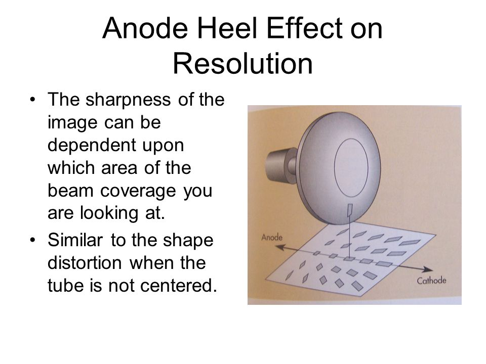 Anode Heel Effect on Resolution