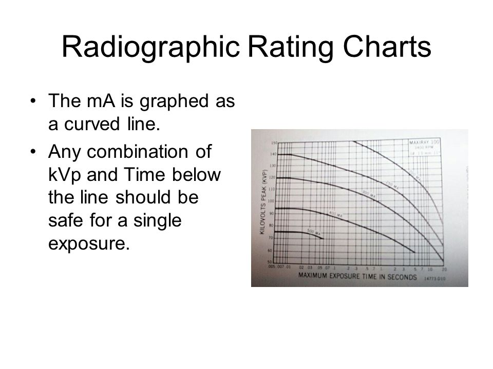 Radiographic Rating Charts