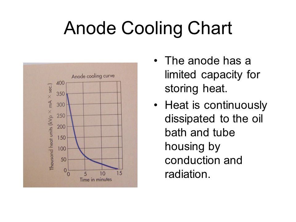 Anode Cooling Chart The anode has a limited capacity for storing heat.