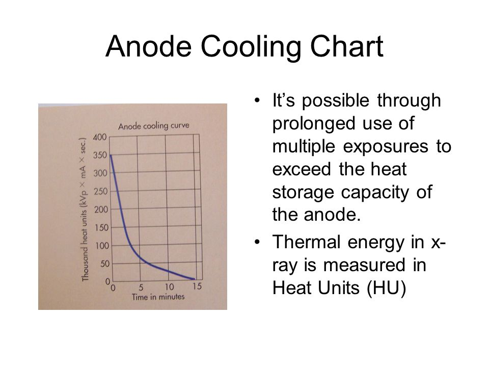 Anode Cooling Chart It's possible through prolonged use of multiple exposures to exceed the heat storage capacity of the anode.