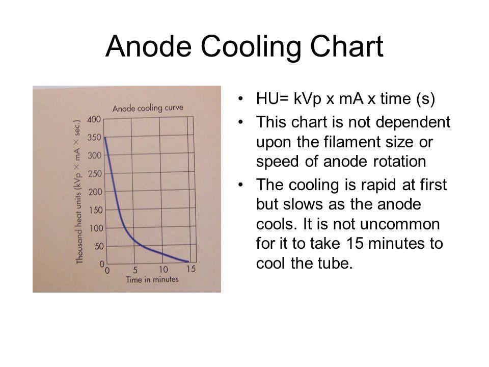 Anode Cooling Chart HU= kVp x mA x time (s)