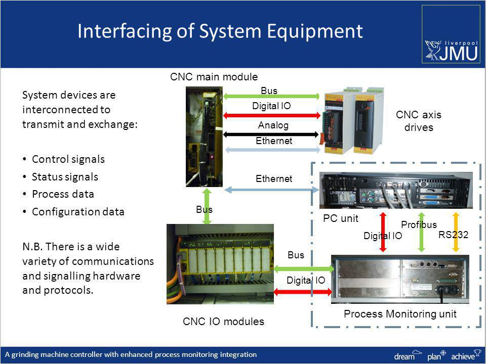 Interfacing of System Equipment