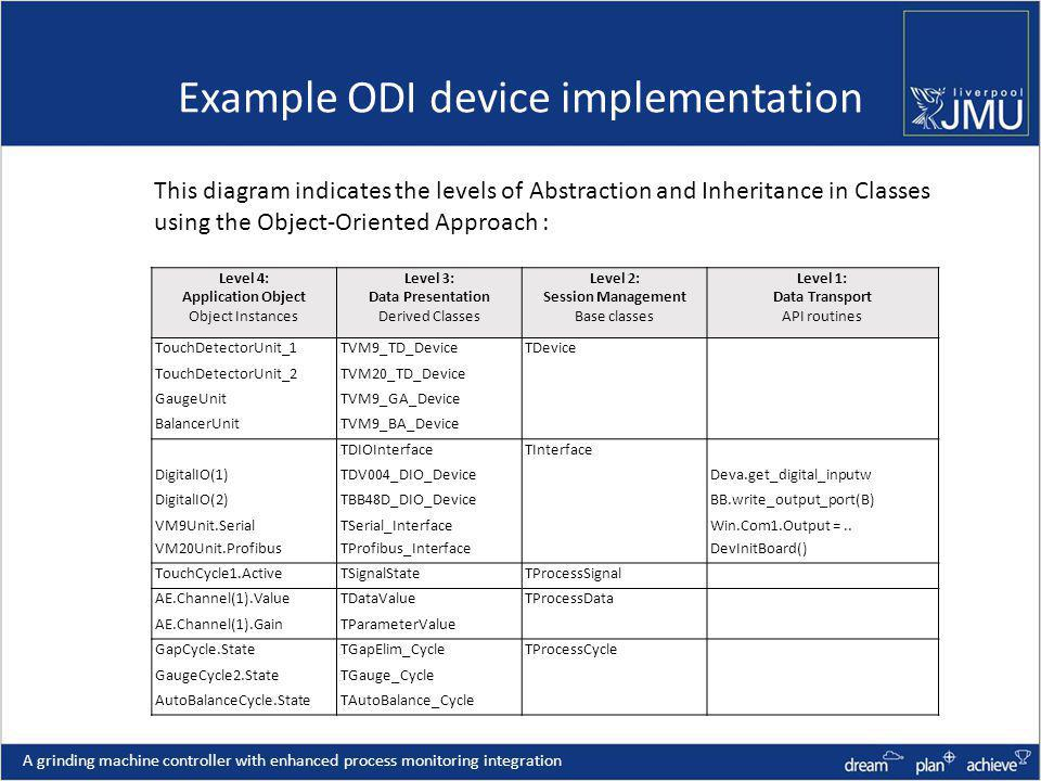 Example ODI device implementation