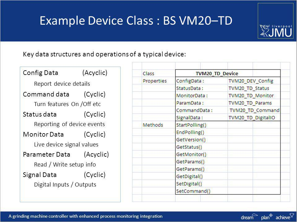 Example Device Class : BS VM20–TD