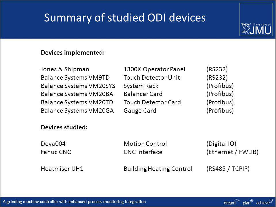Summary of studied ODI devices