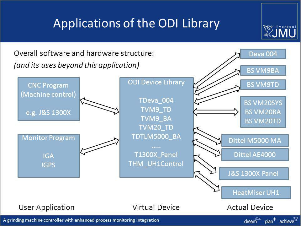 Applications of the ODI Library