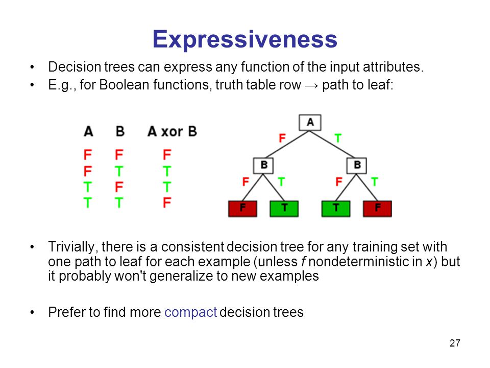 Expressiveness Decision trees can express any function of the input attributes. E.g., for Boolean functions, truth table row → path to leaf: