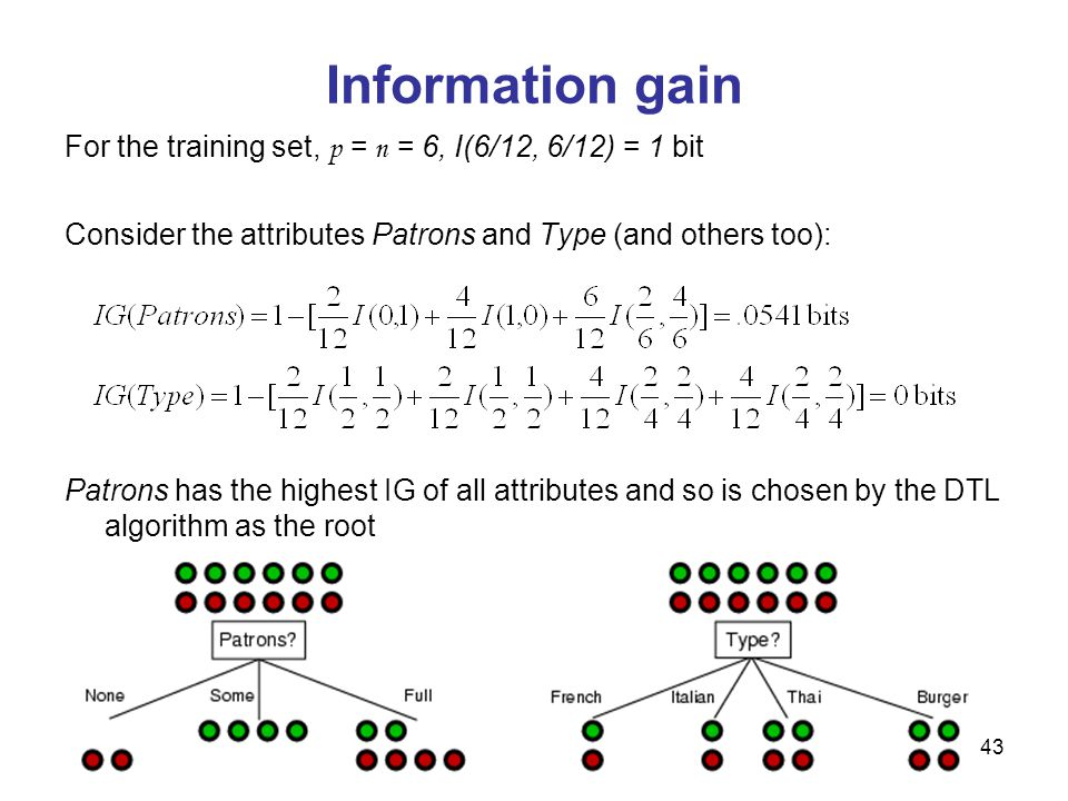 Information gain For the training set, p = n = 6, I(6/12, 6/12) = 1 bit. Consider the attributes Patrons and Type (and others too):