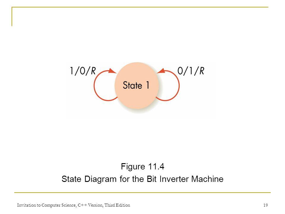 State Diagram for the Bit Inverter Machine