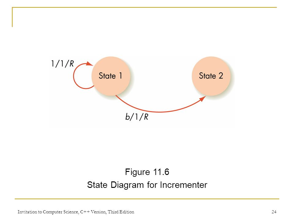 State Diagram for Incrementer