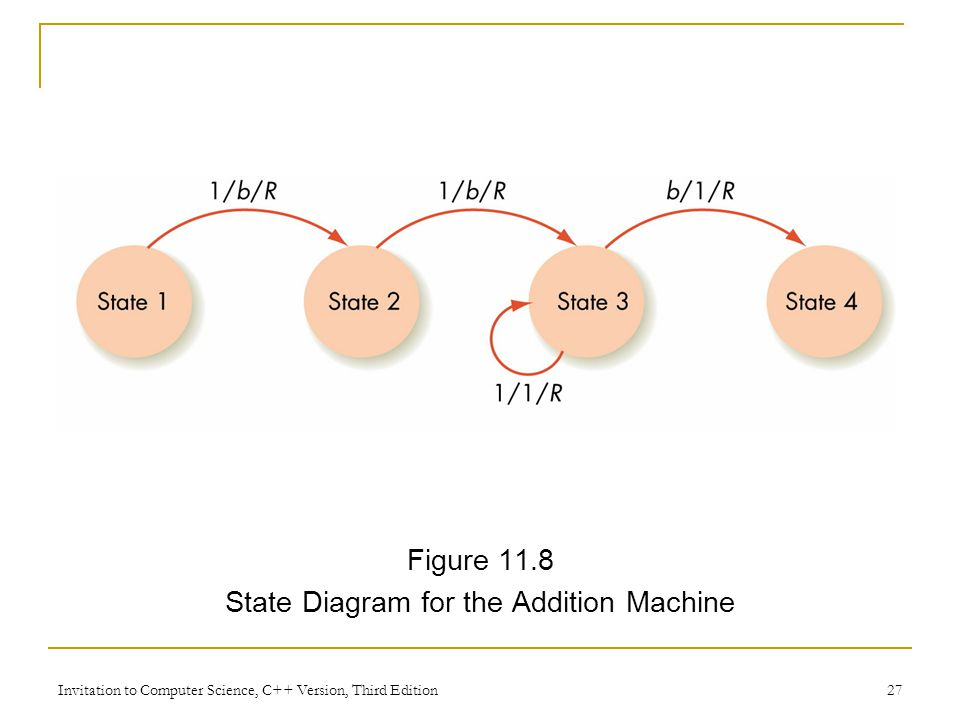 State Diagram for the Addition Machine