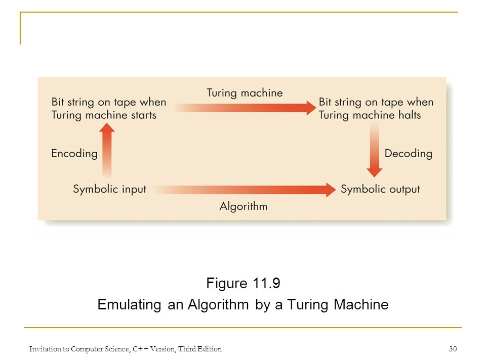 Emulating an Algorithm by a Turing Machine