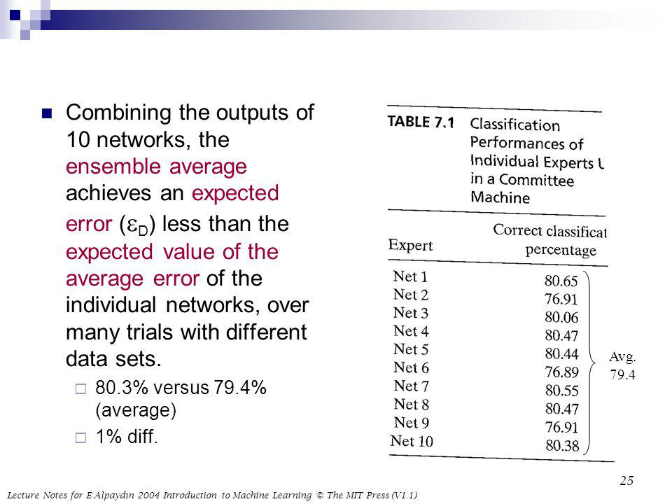 Combining the outputs of 10 networks, the ensemble average achieves an expected error (eD) less than the expected value of the average error of the individual networks, over many trials with different data sets.