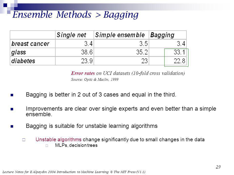 Ensemble Methods > Bagging