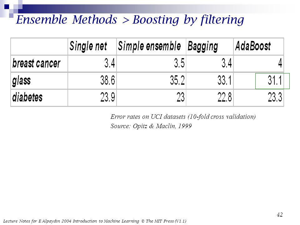 Ensemble Methods > Boosting by filtering