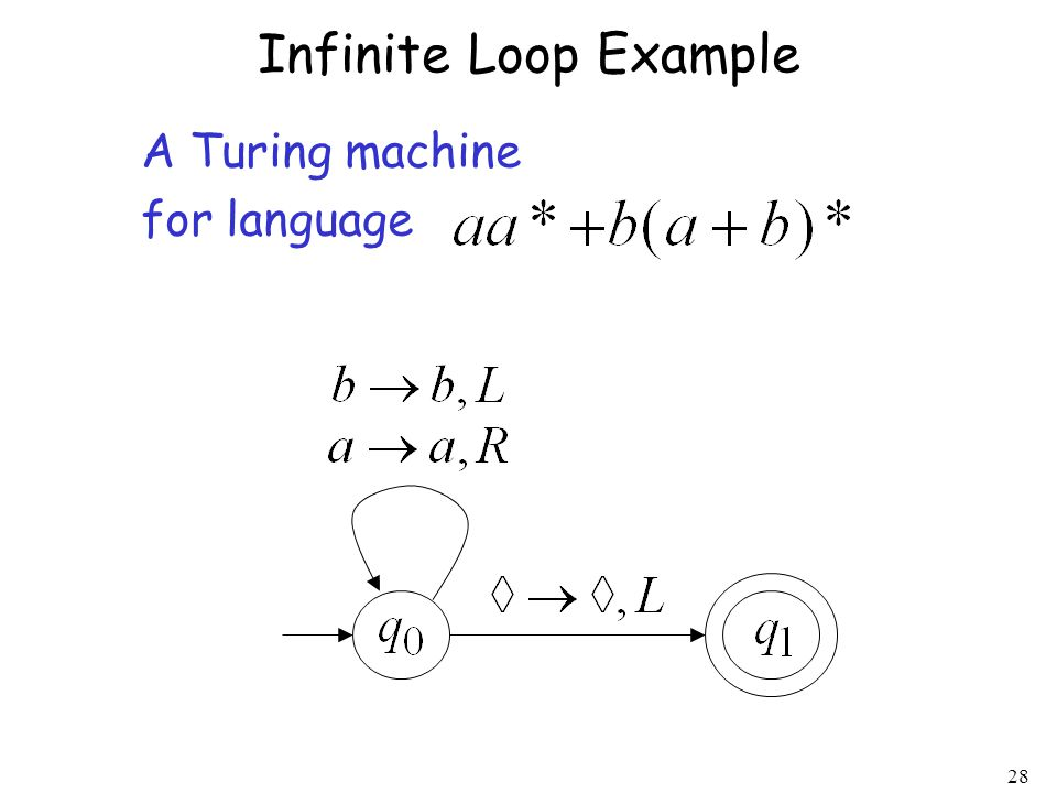 Infinite Loop Example A Turing machine for language