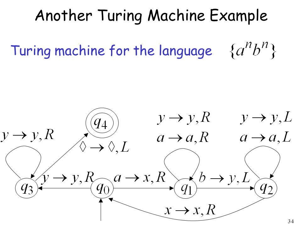 Another Turing Machine Example