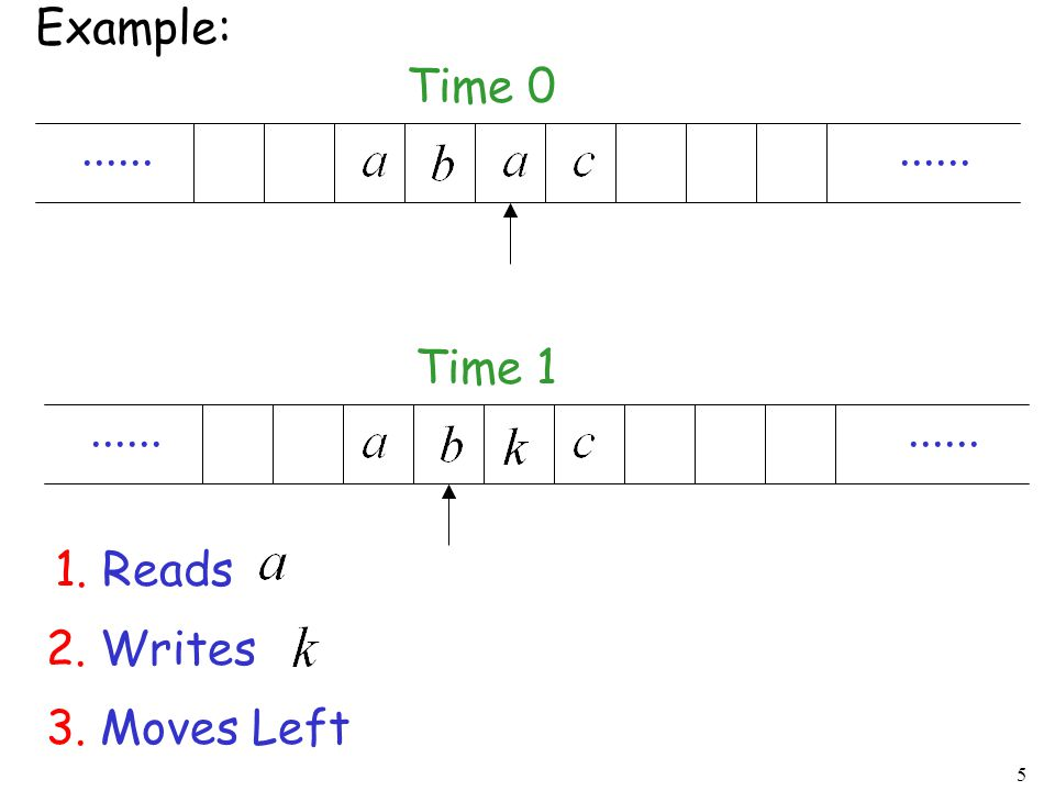 Example: Time 0 ...... ...... Time 1 ...... ...... 1. Reads 2. Writes 3. Moves Left