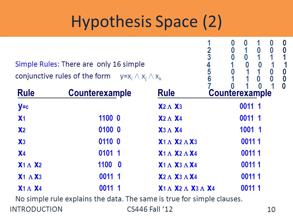 Hypothesis Space (2) 1 0 0 1 0 0. 3 0 0 1 1 1. 4 1 0 0 1 1.