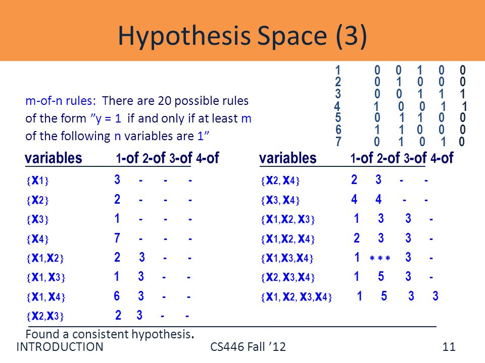 Hypothesis Space (3) 1 0 0 1 0 0. 3 0 0 1 1 1. 4 1 0 0 1 1.