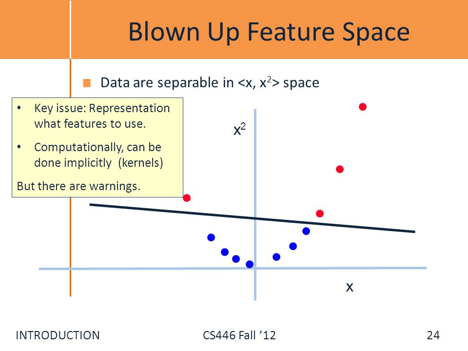 Blown Up Feature Space Data are separable in <x, x2> space x2 x