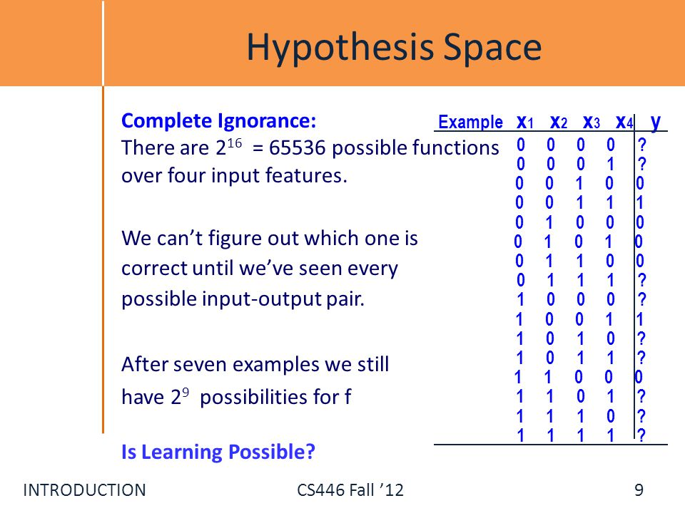 Hypothesis Space Complete Ignorance: