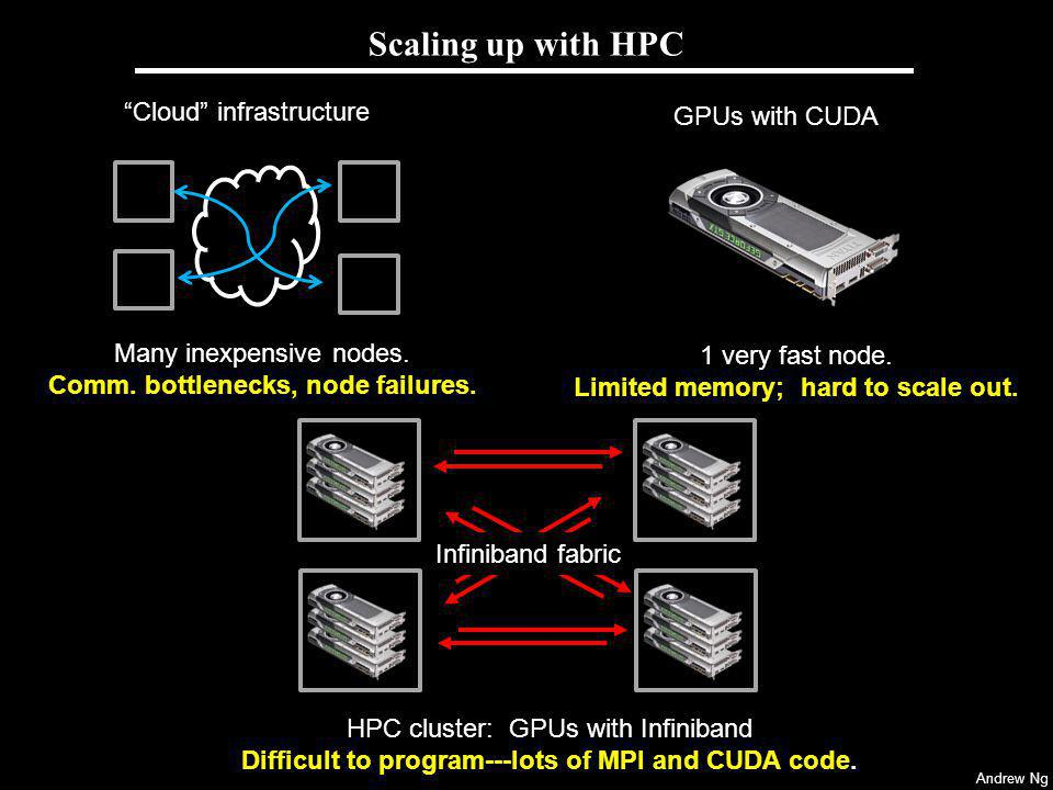 Scaling up with HPC Cloud infrastructure GPUs with CUDA