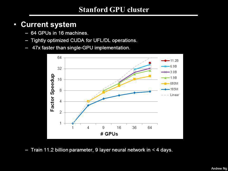 Stanford GPU cluster Current system 64 GPUs in 16 machines.